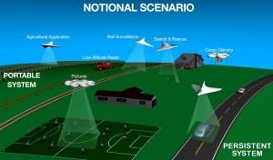 nasa, utm, drones