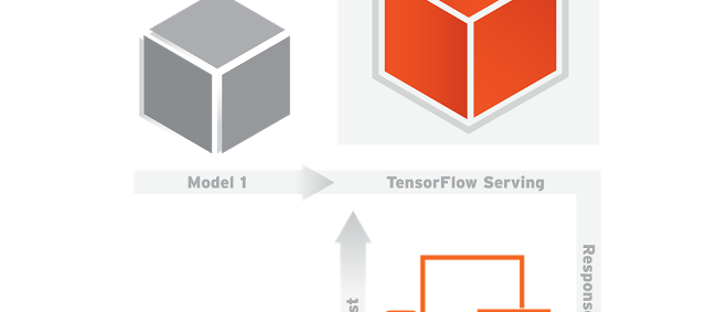 Google open sources TensorFlow Serving