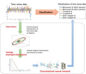 fujitsu, deep learning, time-series data