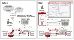 fujitsu network automation software