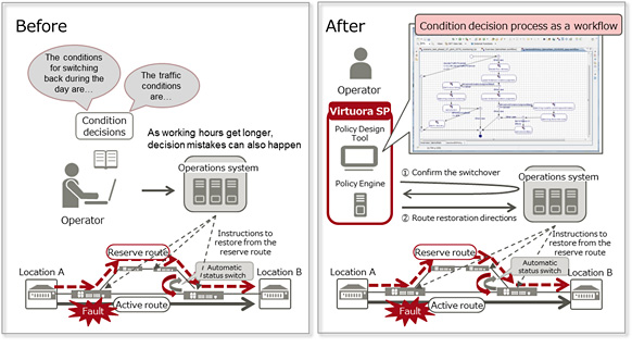 Fujitsu launches network automation software