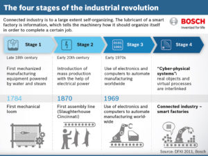 The four stages of the industrial revolution, as Bosch sees it