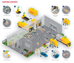 DHL vision of sorting centres of the future, featuring lots of robotics and automation technology