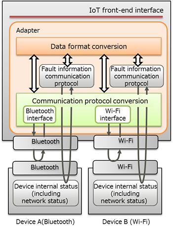 Fujitsu develops new IoT platform for robotics and automation
