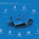 Taylor Morrison and Legrand 'revolutionize' home automation