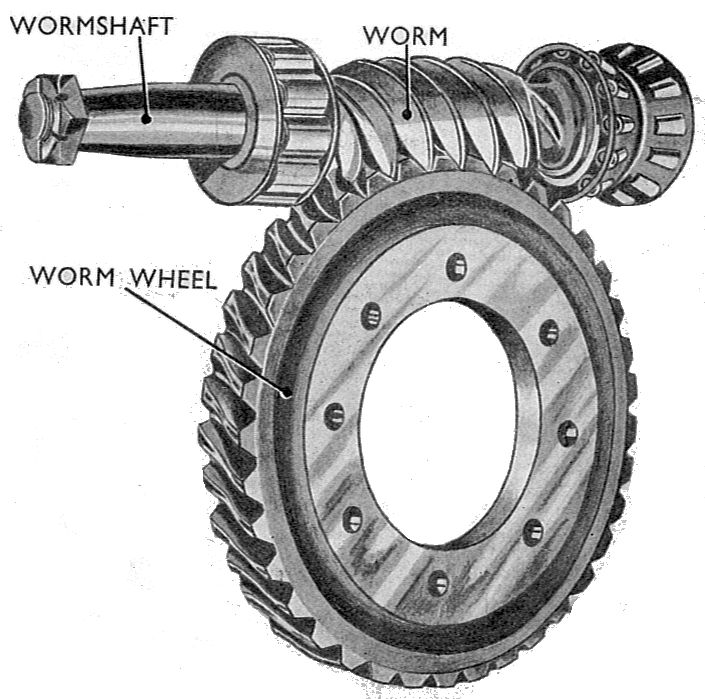 Worm gearboxes produce high torque at low cost