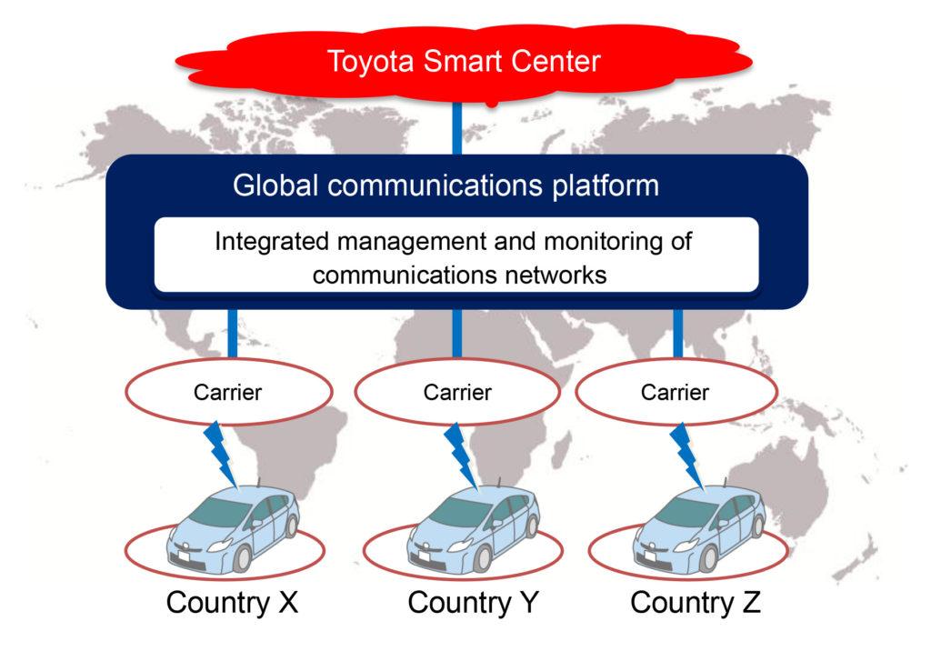 toyota kddi connectivity platform
