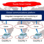 Toyota partners with KDDI to develop global connectivity platform for autonomous vehicles