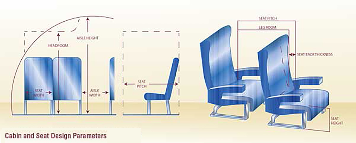 actuators and airline seats