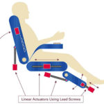 How motion systems transform airline seating from cramped into comfortable