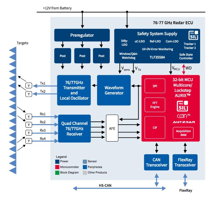 System diagram of automotive 77 GHz radar system