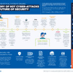 Infographic: A history of cyber attacks on the industrial internet of things