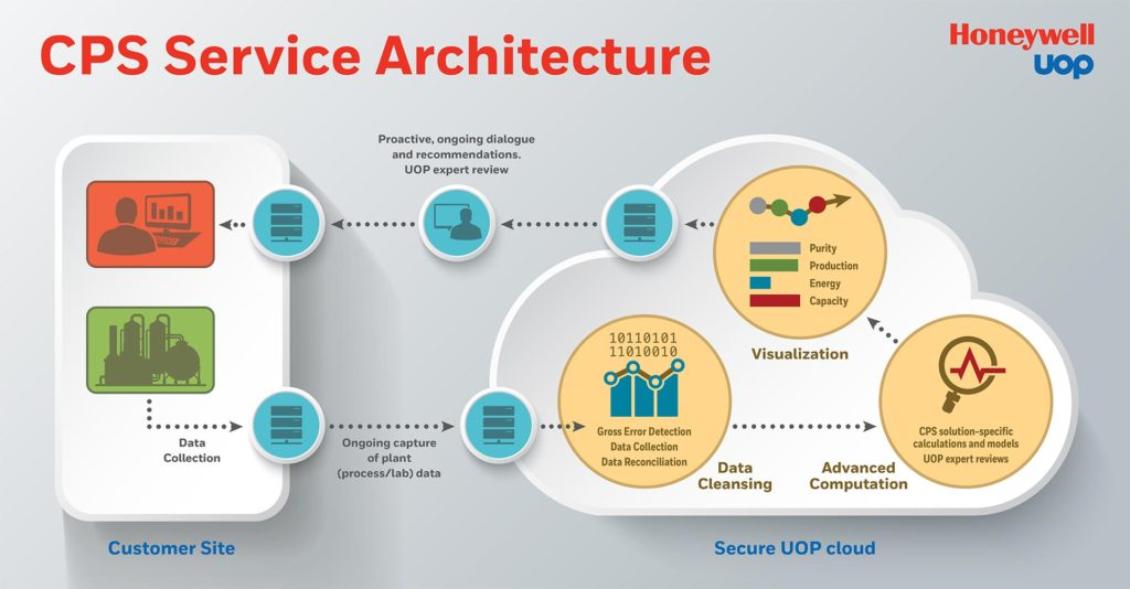 honeywell-uop-iiot-cloud-infographic