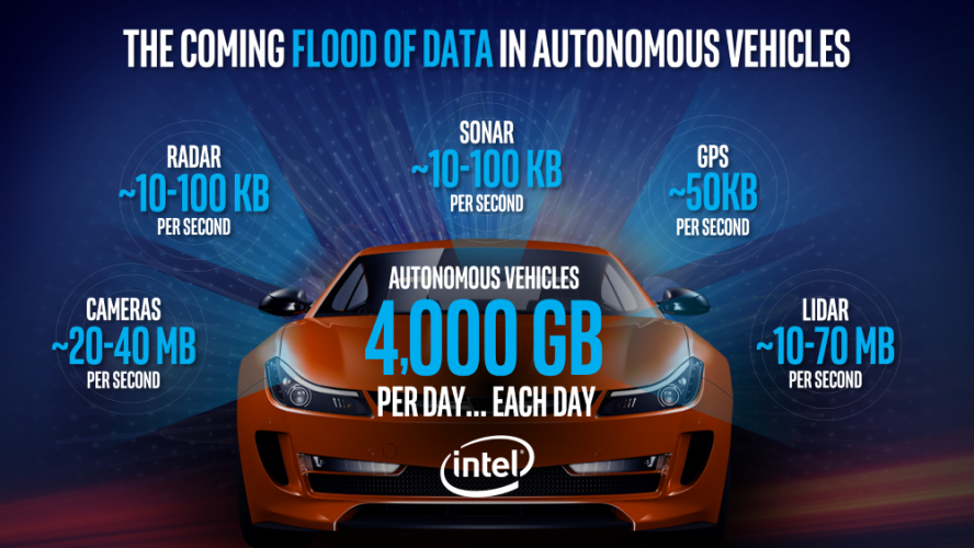 Intel commits $250 million extra to autonomous driving technology