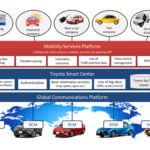 Toyota launches connected car platform and partners with Getaround to compete with Uber