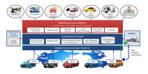 toyota-connected-car-platform