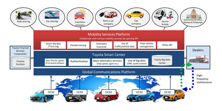 toyota-connected-car-platform