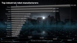 top industrial robot manufacturers