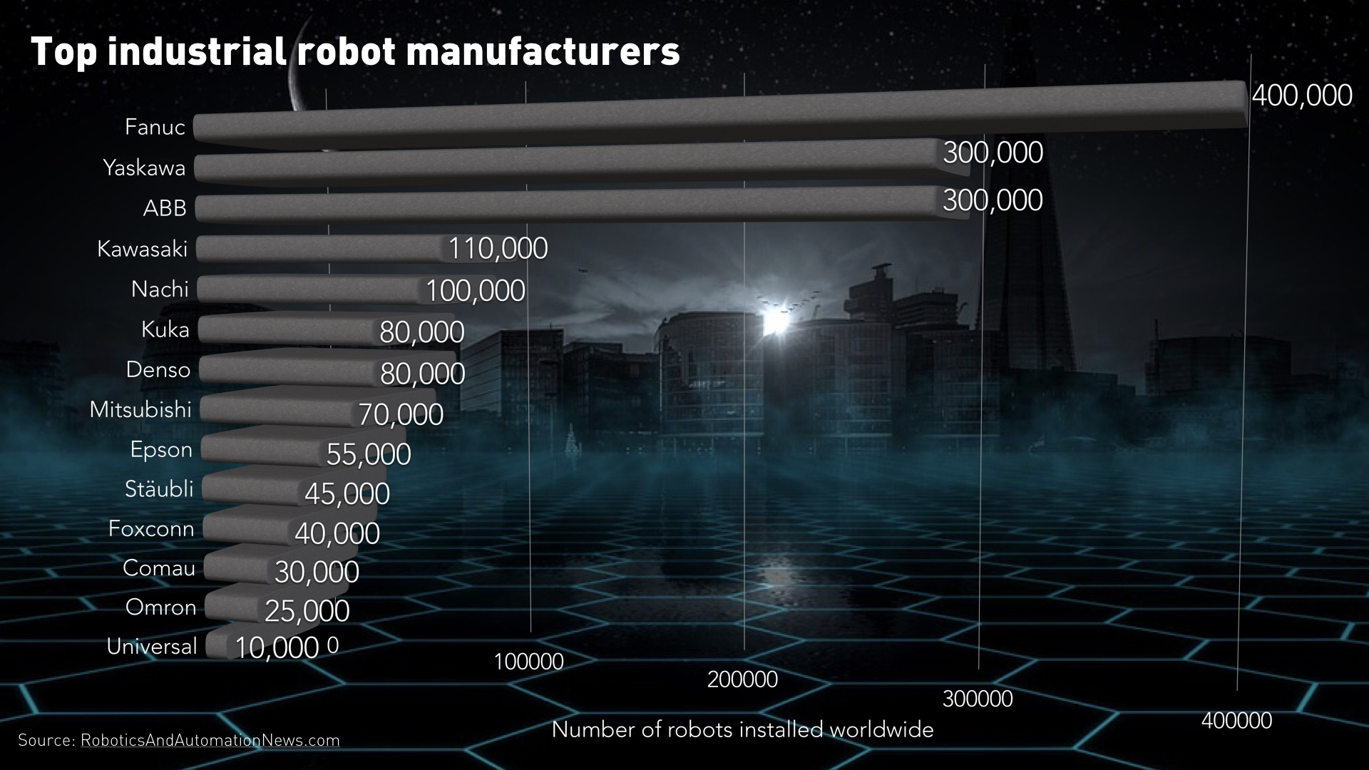 Industrial robot sales in China increase 20 per cent