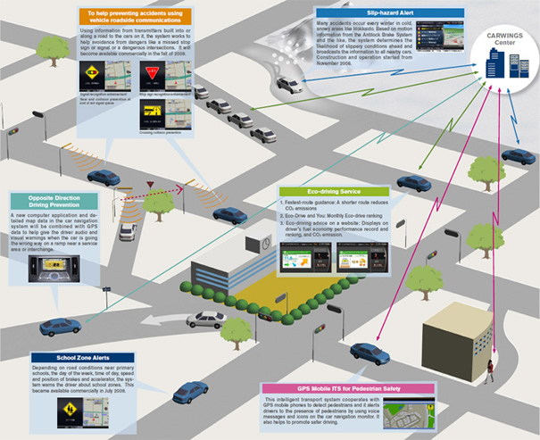An illustration of an intelligent transport system which integrates road vehicles. Picture courtesy of Nissan