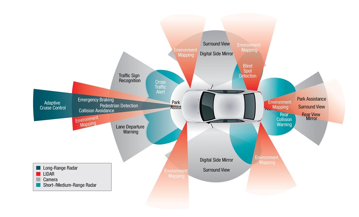 sae autonomous car illustration