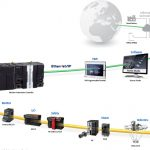 Omron develops AI-equipped machine automation controller