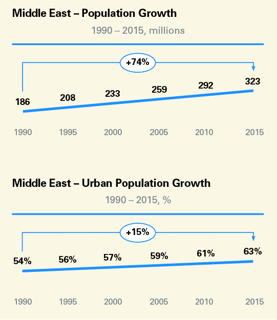 Middle East population growth graph