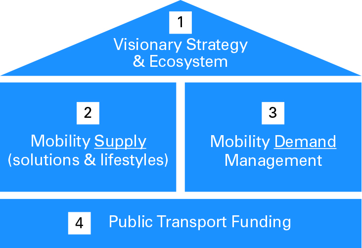 System level framework for sustainable mobility