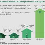 Growing demand for consumer robots will lead to global spending on robots increasing to $87 billion by 2025, says BCG