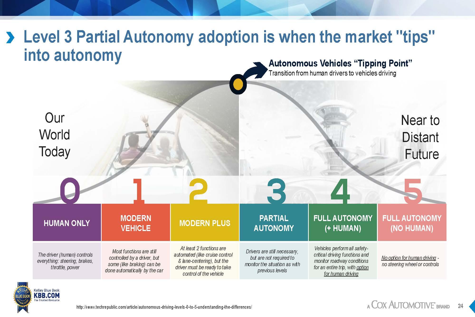 Sae S Full List Of Levels For Autonomous Vehicles