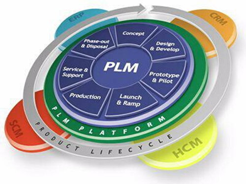 Top 10 Product Lifecycle Management Applications By