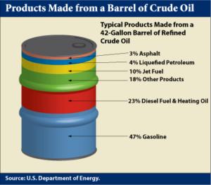 oil barrel graphic us doe
