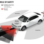 ADAS: Features of advanced driver assistance systems