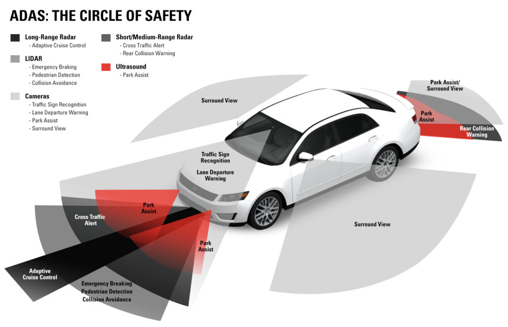 Adas Features Of Advanced Driver Assistance Systems