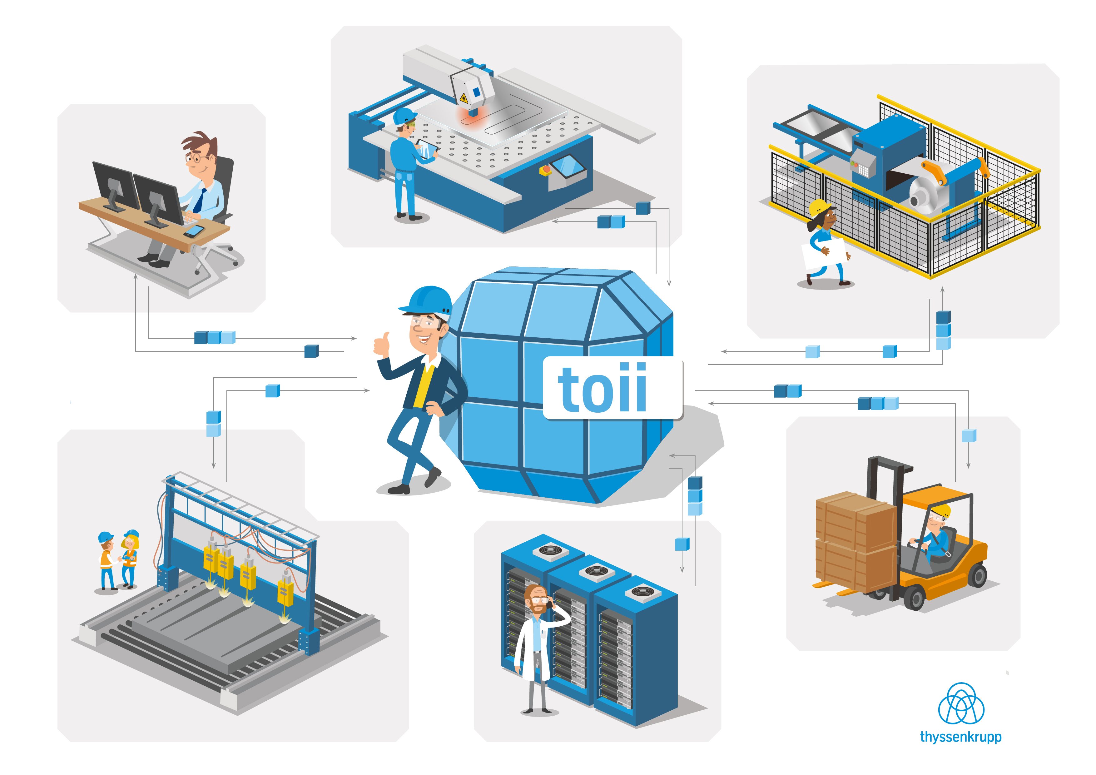 An illustration of ThyssenKrupp's new IIoT platform, which it calls toii