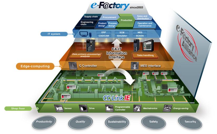 mitsubishi electric e-factory