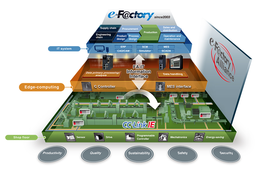 mitsubishi electric e-factory