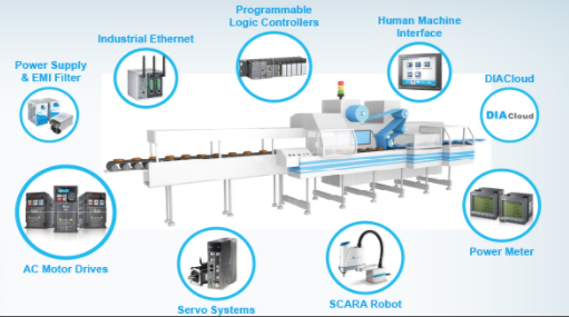 Delta launches new IIoT-enabling platforms for automation at Pack Expo