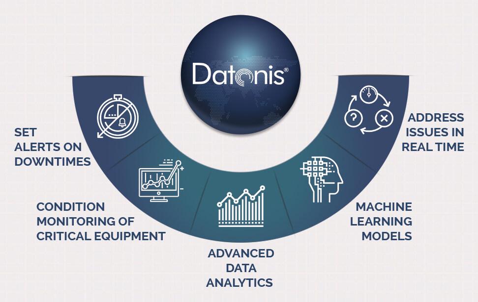 Altizon Systems Datonis