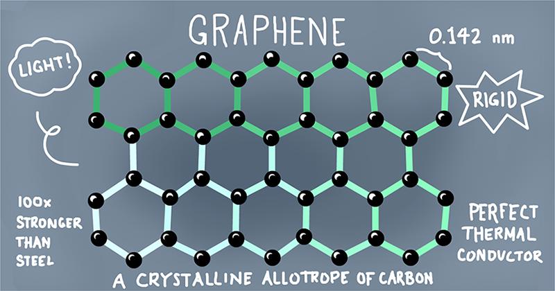graphene mesh small