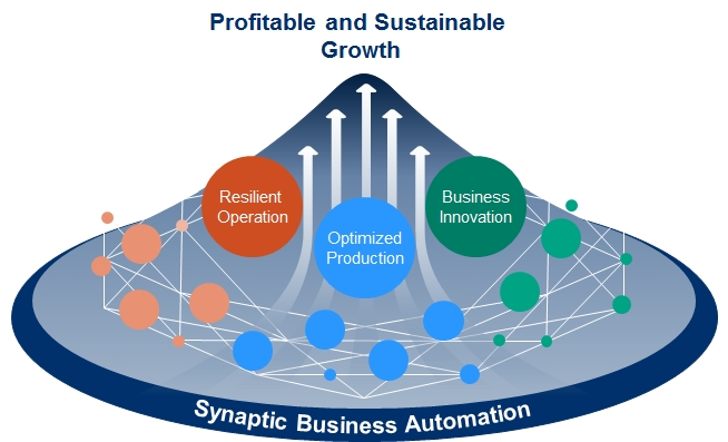 yokogawa Synaptic_Business_Automation