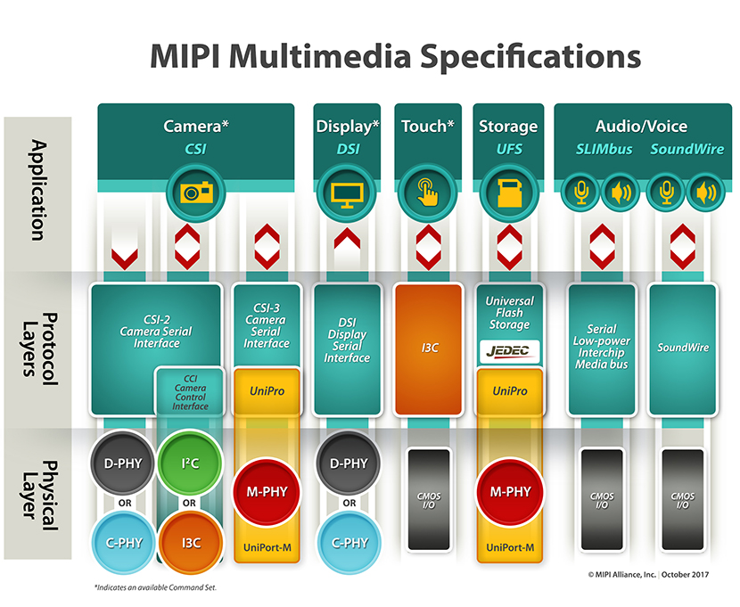 MIPI Multimedia Specifications small