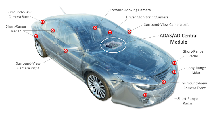 Xilinx technology driving complex ADAS and AD systems image-without Xilinx logo copy