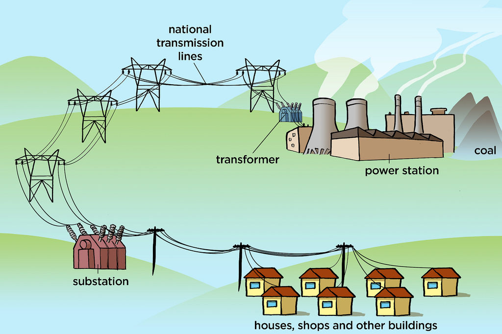 electricity grid – coal power