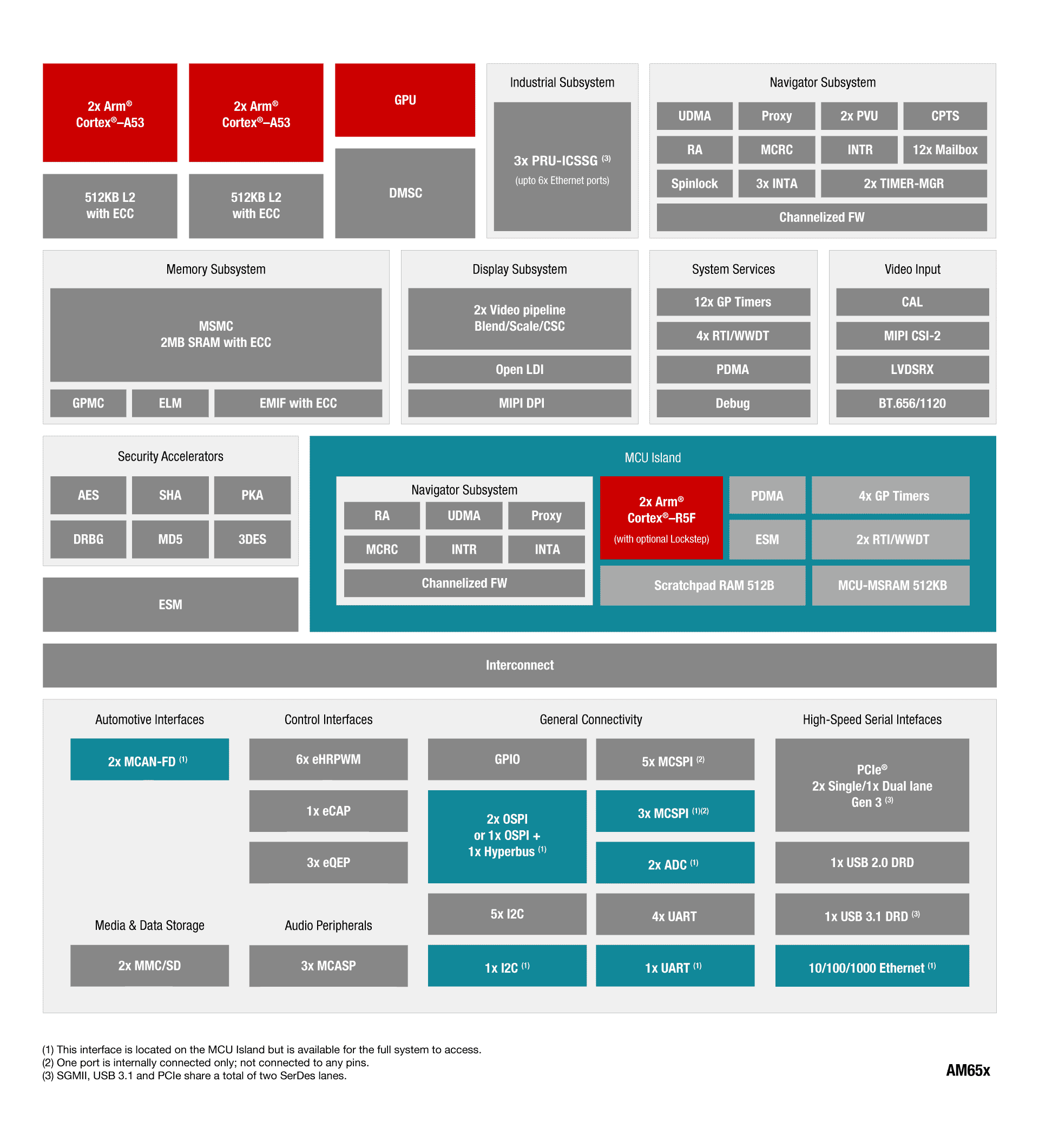 ti am6548-sitara-functional-block-diagram