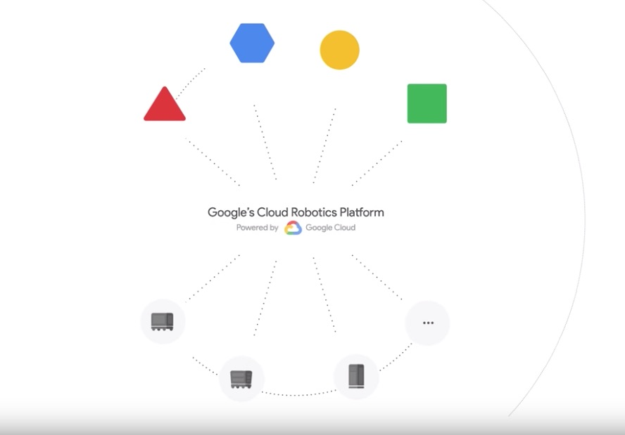 google cloud robotics platform copy