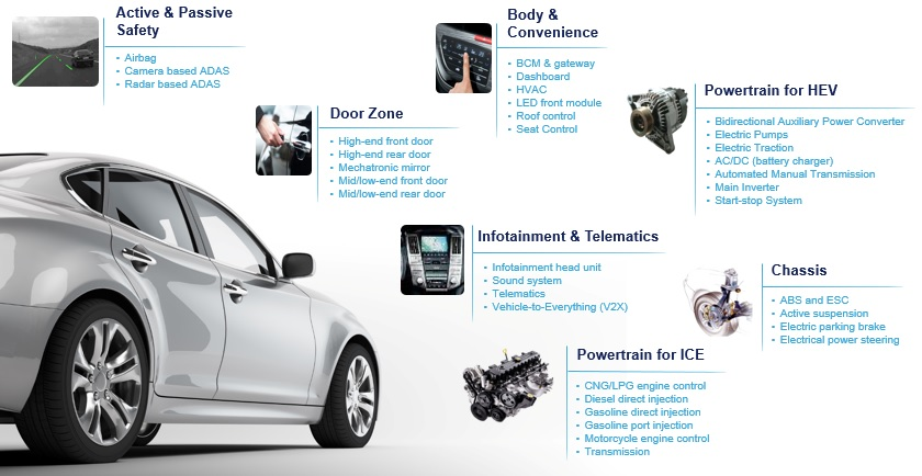 stmicroelectronics automotive solutions