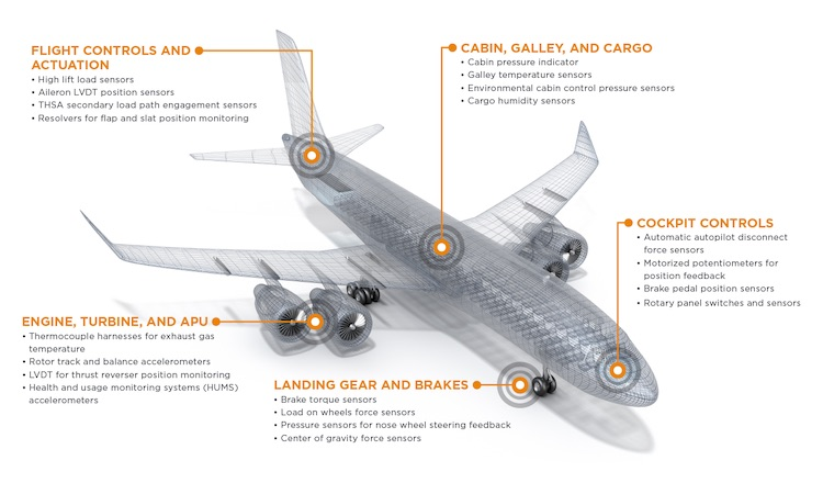 te connectivity Infographic-Plane sensors copy