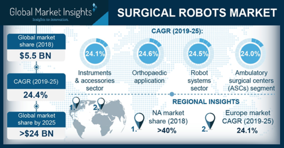 Global surgical robots market forecast to grow to $24
