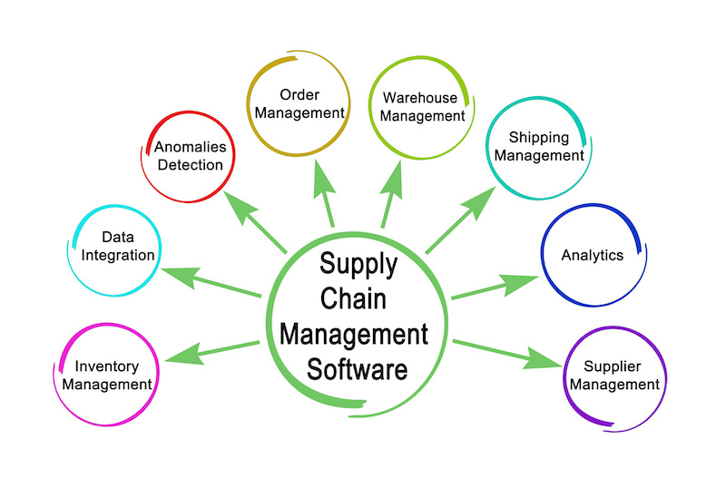 How Supply Chain Software Can Benefit Your Business